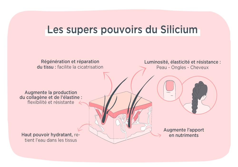 Silicium Organique ongles cheveux MÊME Cosmetics