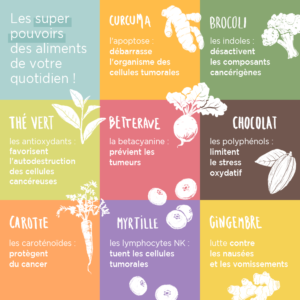 Alimentation contre le cancer MÊME Cosmetics