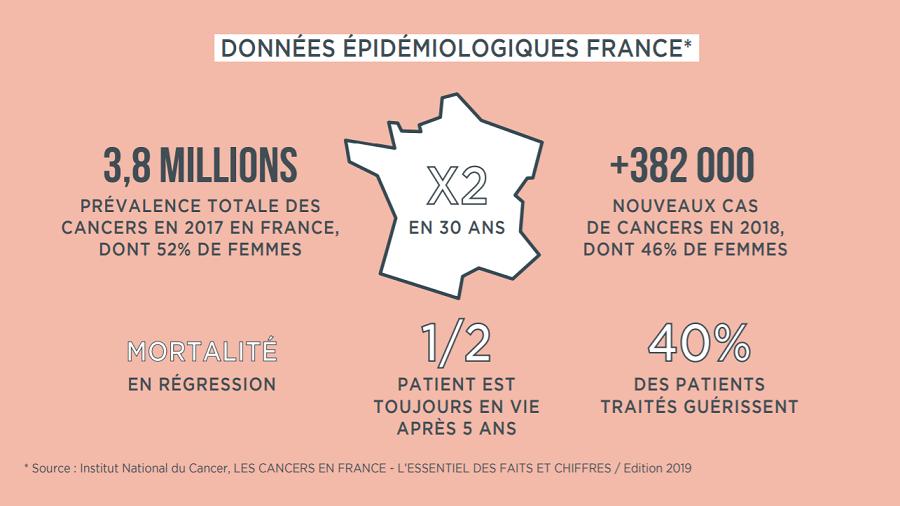 Données épidémiologiques France cancer MEME Cosmetics