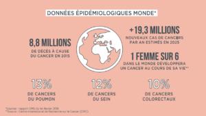 Données épidémiologiques monde cancer MEME Cosmetics