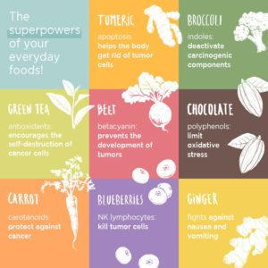 Top 9 anti-cancer foods list