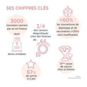 chiffres-clés-cancer-du-col-de-l'utérus-même-cosmetics