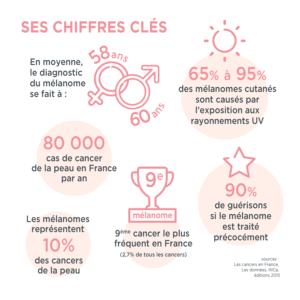 chiffres-clés-cancer-peau-melanome-meme-cosmetics